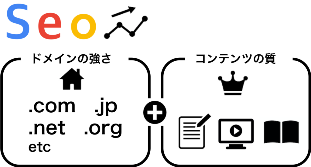 SEO=ドメインランクとコンテンツの質