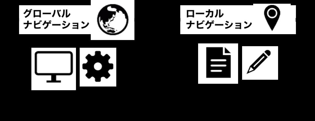グローバルナビゲーションとローカルナビゲーション